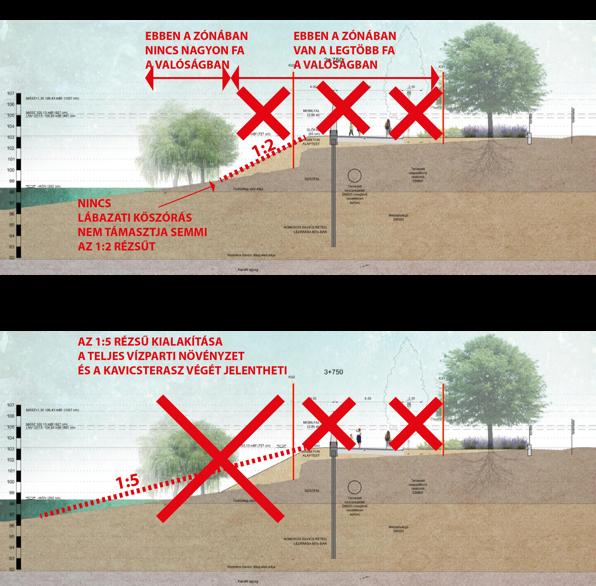 Az egymásnak ellentmondó rézsűszögek hatása a part vizuális képére