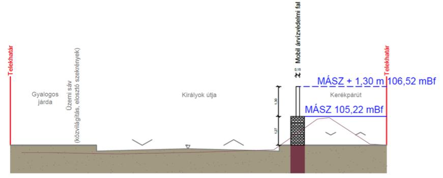 forrás: N-K út döntéselőkészítő tanulmány, BME Geotechnikai Tanszék, 2017 január